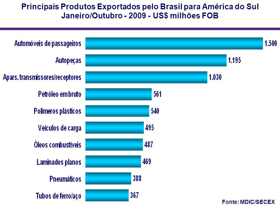 Principais Produtos Exportados pelo Brasil para América do Sul
