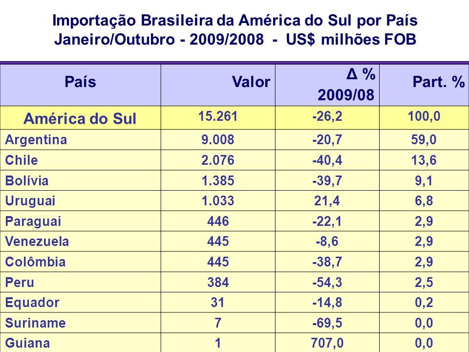 Importação Brasileira da América do Sul por País