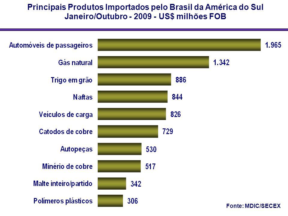 Principais Produtos Importados pelo Brasil da América do Sul