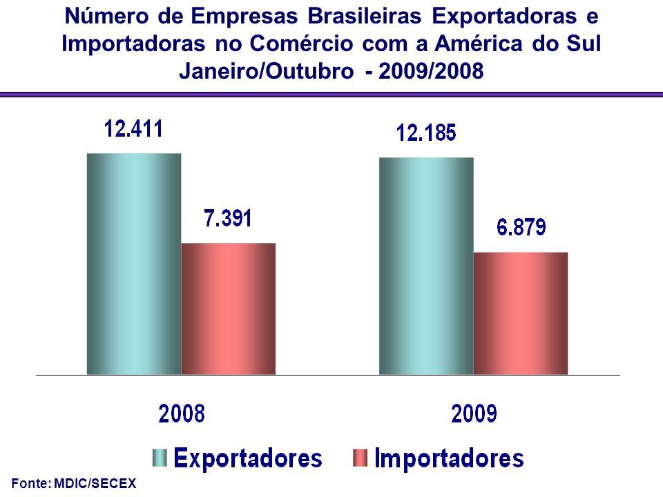 Número de Empresas Brasileiras Exportadoras e