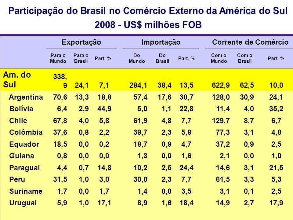 Participação do Brasil no Comércio Externo da América do Sul