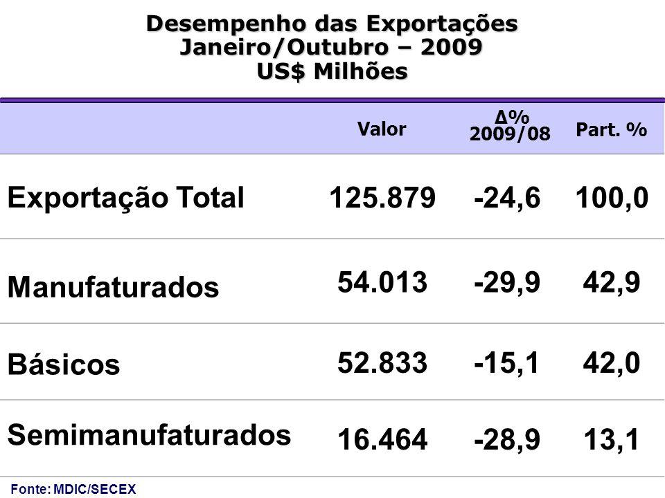 Desempenho das Exportações