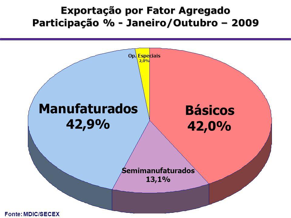 Exportação por Fator Agregado Participação % - Janeiro/Outubro – 2009