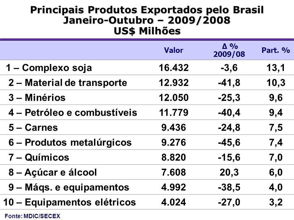 Principais Produtos Exportados pelo Brasil