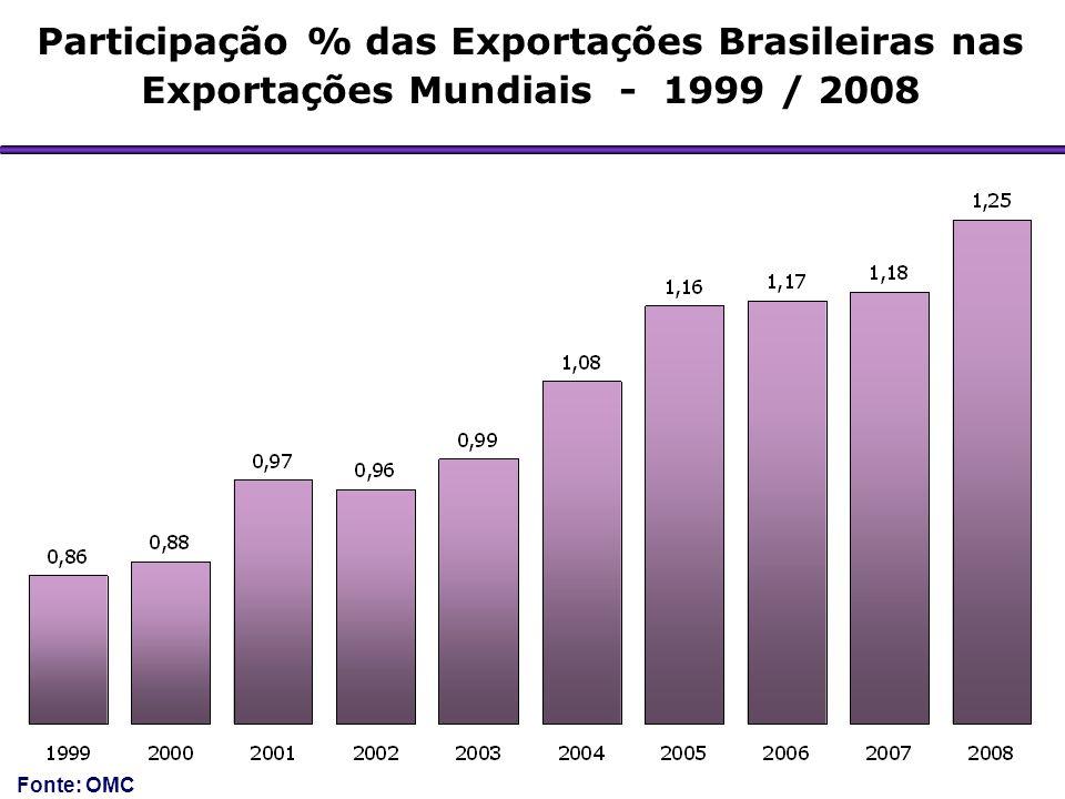 Participação % das Exportações Brasileiras nas Exportações Mundiais - 1999 / 2008