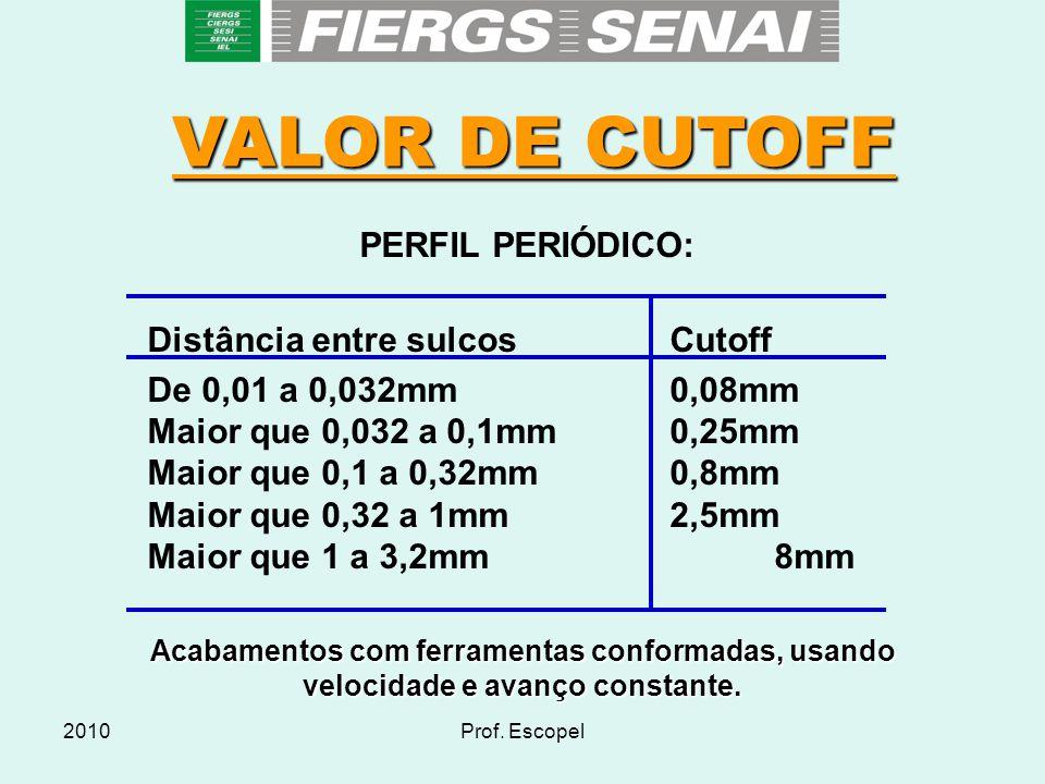 VALOR DE CUTOFF PERFIL PERIÓDICO: Distância entre sulcos Cutoff