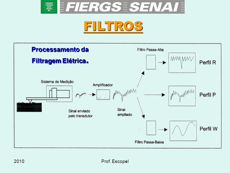Processamento da Filtragem Elétrica.
