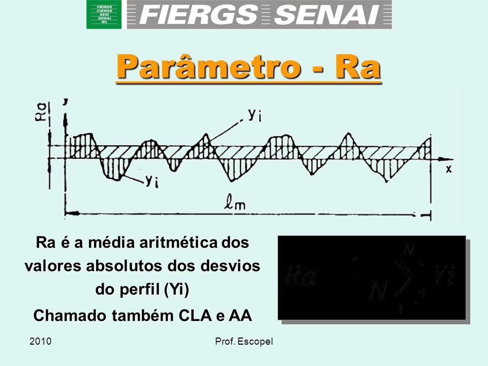 Parâmetro - Ra Ra é a média aritmética dos valores absolutos dos desvios do perfil (Yi) Chamado também CLA e AA.