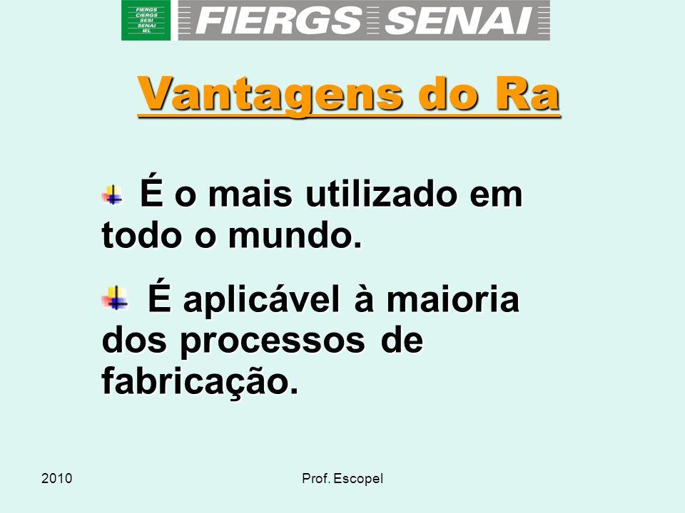 Vantagens do Ra É aplicável à maioria dos processos de fabricação.