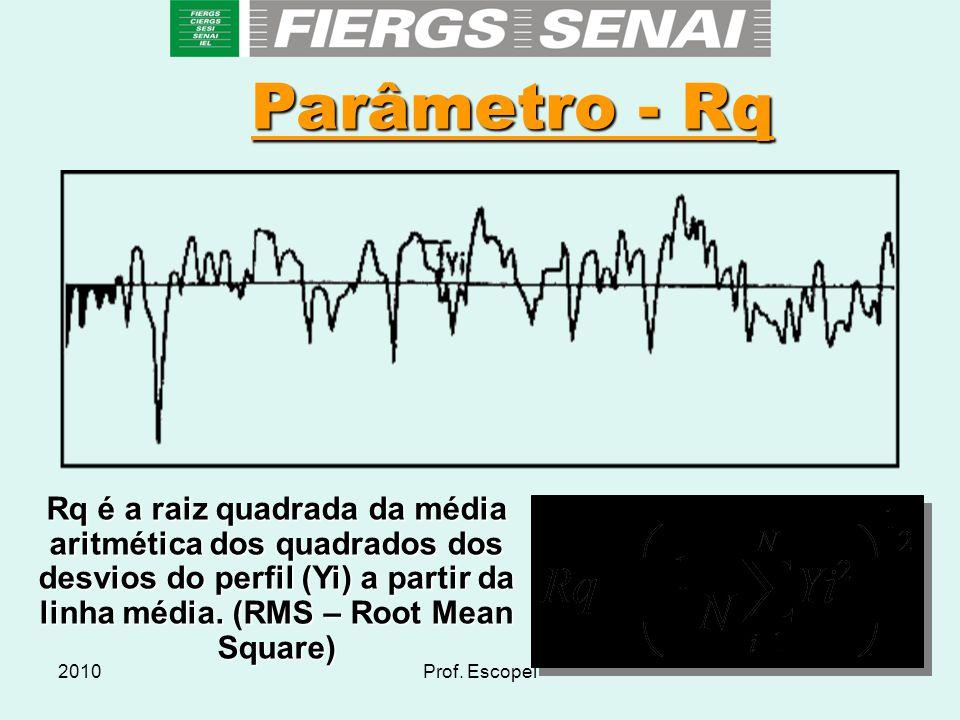 Parâmetro - Rq Rq é a raiz quadrada da média aritmética dos quadrados dos desvios do perfil (Yi) a partir da linha média. (RMS – Root Mean Square)