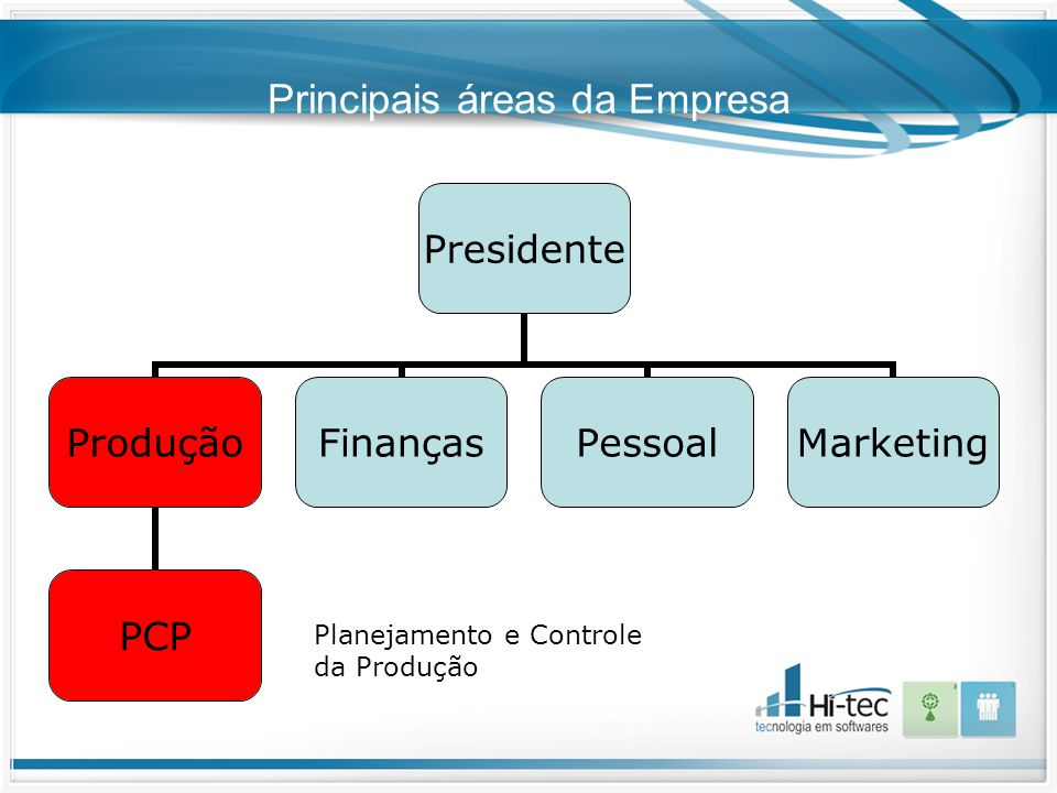 Principais áreas da Empresa