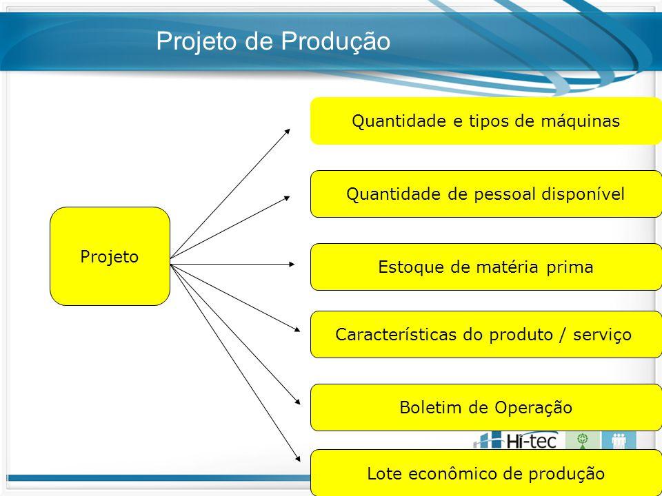 Projeto de Produção Quantidade e tipos de máquinas
