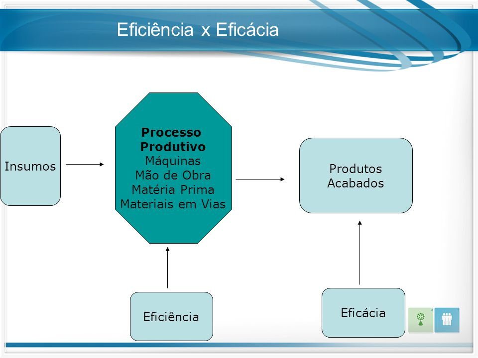 Eficiência x Eficácia Processo Produtivo Máquinas Mão de Obra