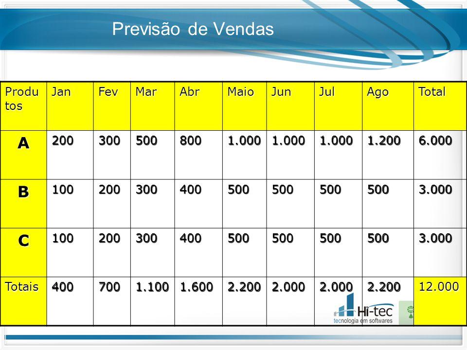Previsão de Vendas A B C Produtos Jan Fev Mar Abr Maio Jun Jul Ago
