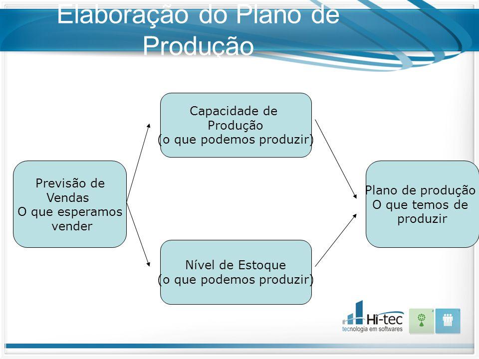 Elaboração do Plano de Produção