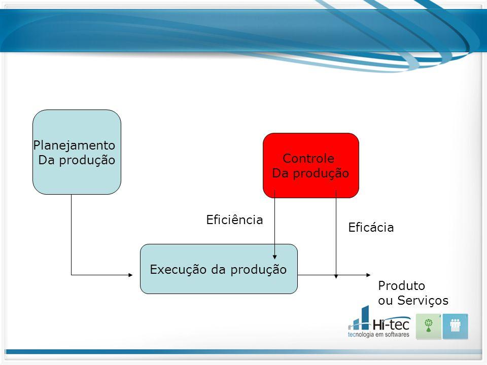 Planejamento Da produção. Controle. Da produção. Eficiência. Eficácia. Execução da produção. Produto.