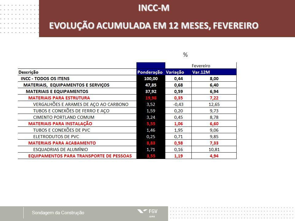 EVOLUÇÃO ACUMULADA EM 12 MESES, FEVEREIRO