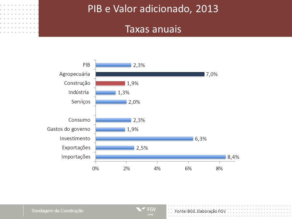 PIB e Valor adicionado, 2013 Taxas anuais Fonte IBGE. Elaboração FGV