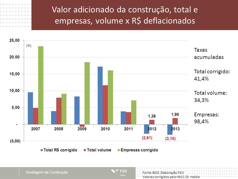 Valor adicionado da construção, total e empresas, volume x R$ deflacionados