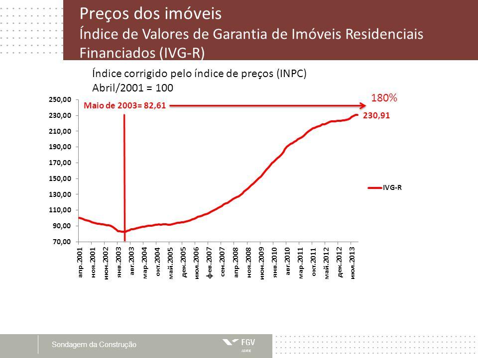 Preços dos imóveis Índice de Valores de Garantia de Imóveis Residenciais Financiados (IVG-R)