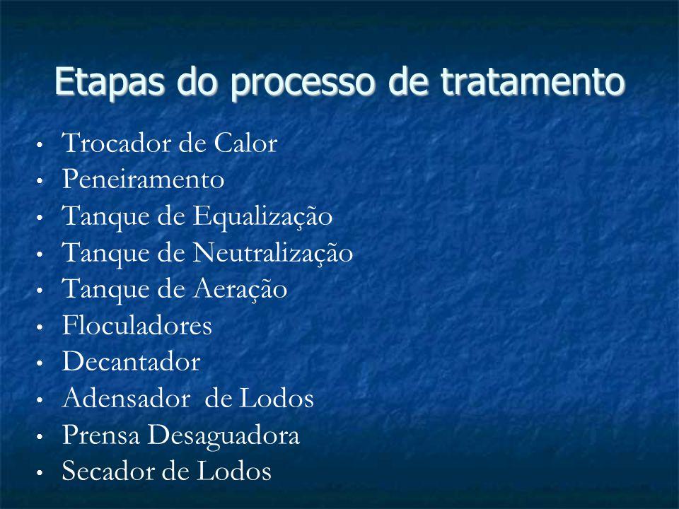 Etapas do processo de tratamento