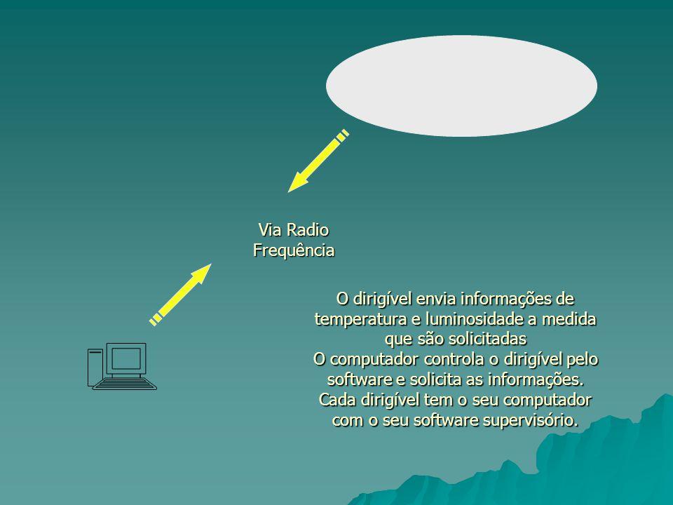 Cada dirigível tem o seu computador com o seu software supervisório.