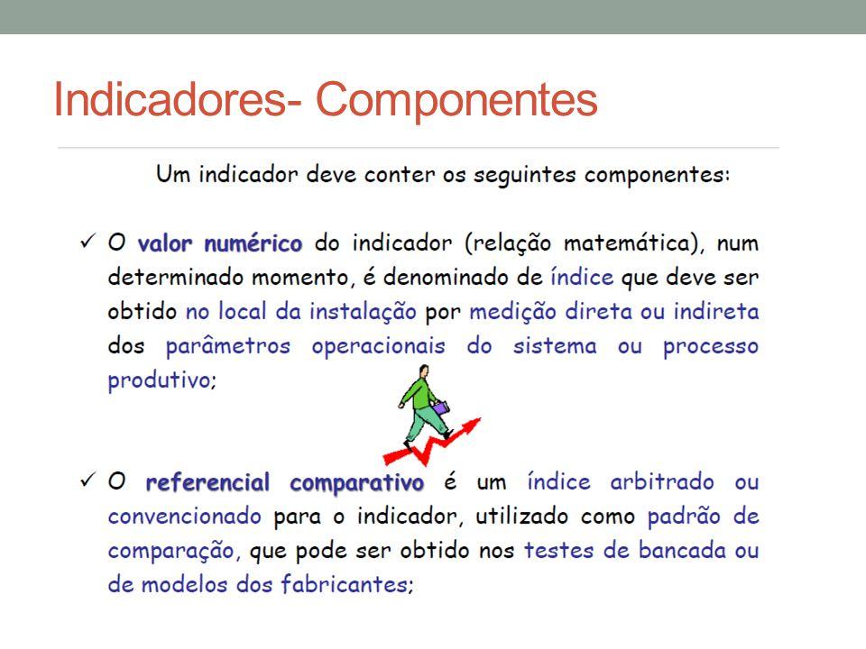 Indicadores- Componentes