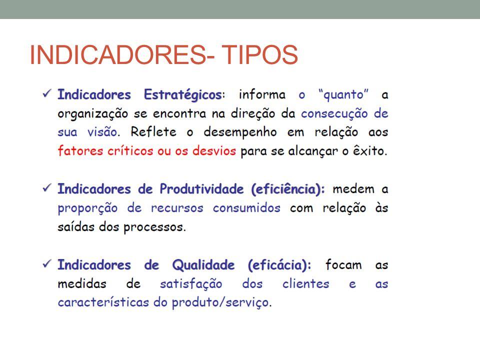 INDICADORES- TIPOS