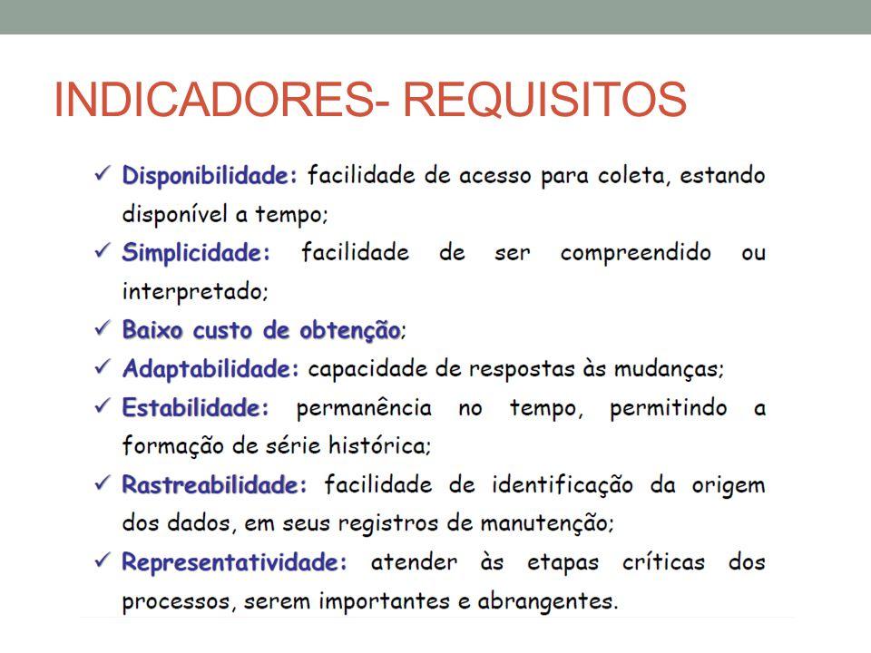 INDICADORES- REQUISITOS