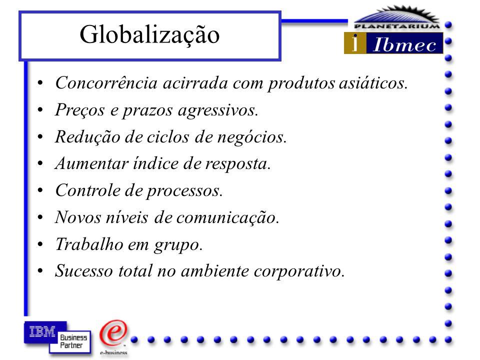 Globalização Concorrência acirrada com produtos asiáticos.
