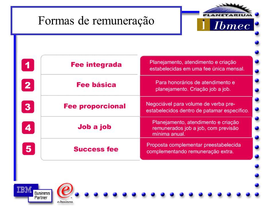 Formas de remuneração