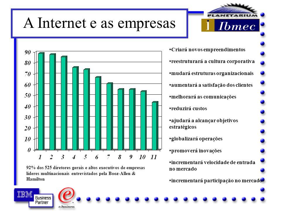 A Internet e as empresas