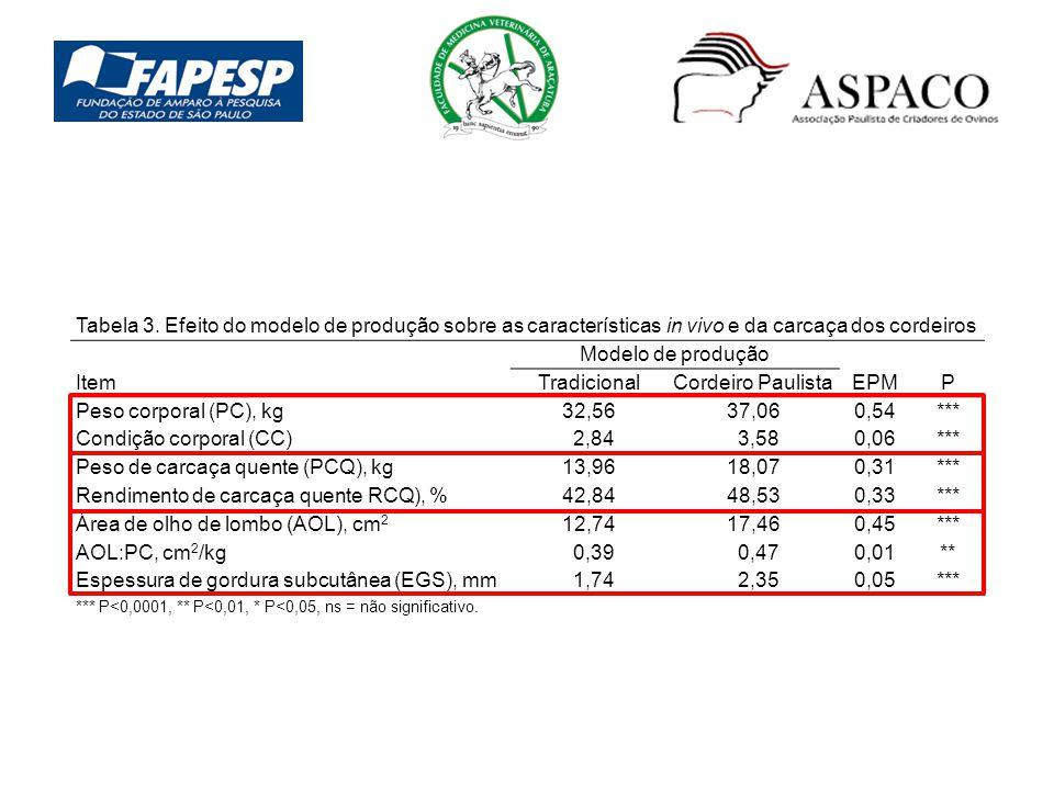 Condição corporal (CC) 2,84 3,58 0,06 Peso de carcaça quente (PCQ), kg
