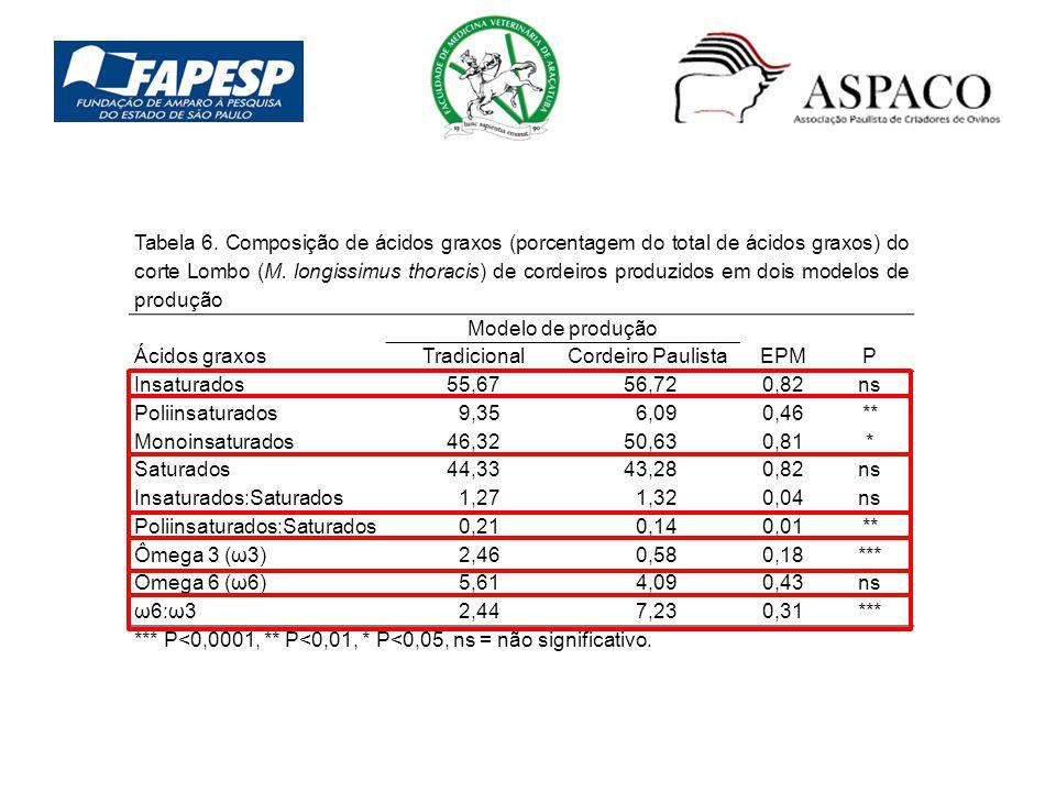 Tabela 6. Composição de ácidos graxos (porcentagem do total de ácidos graxos) do corte Lombo (M. longissimus thoracis) de cordeiros produzidos em dois modelos de produção