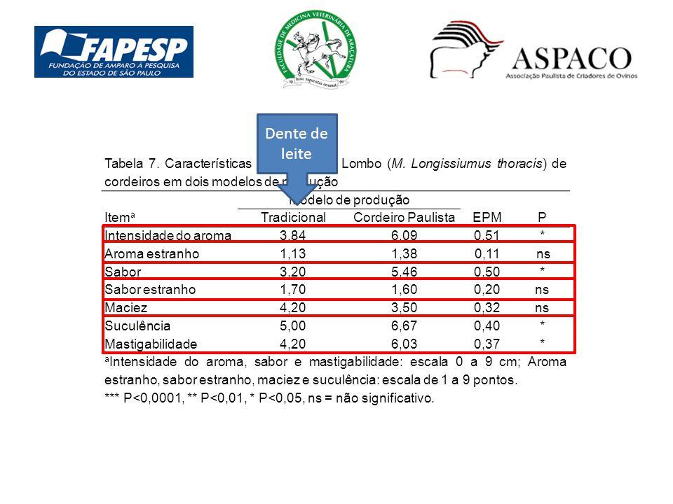 Dente de leite Tabela 7. Características sensoriais do Lombo (M. Longissiumus thoracis) de cordeiros em dois modelos de produção.