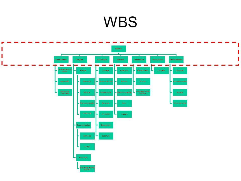 WBS Edifício Planejamento Levantamento de dados Legislação