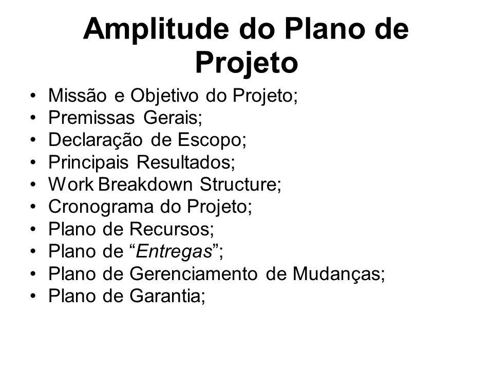 Amplitude do Plano de Projeto