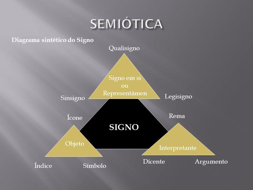 SEMIÓTICA SIGNO Diagrama sintético do Signo Qualisigno Signo em si ou