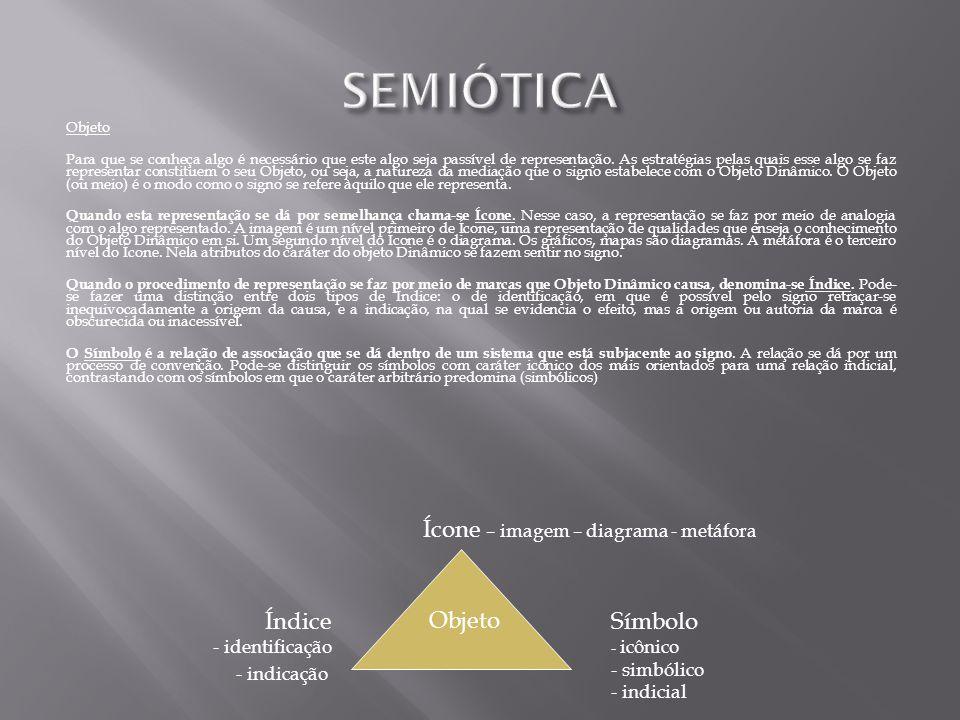 SEMIÓTICA Ícone – imagem – diagrama - metáfora Índice Objeto Símbolo