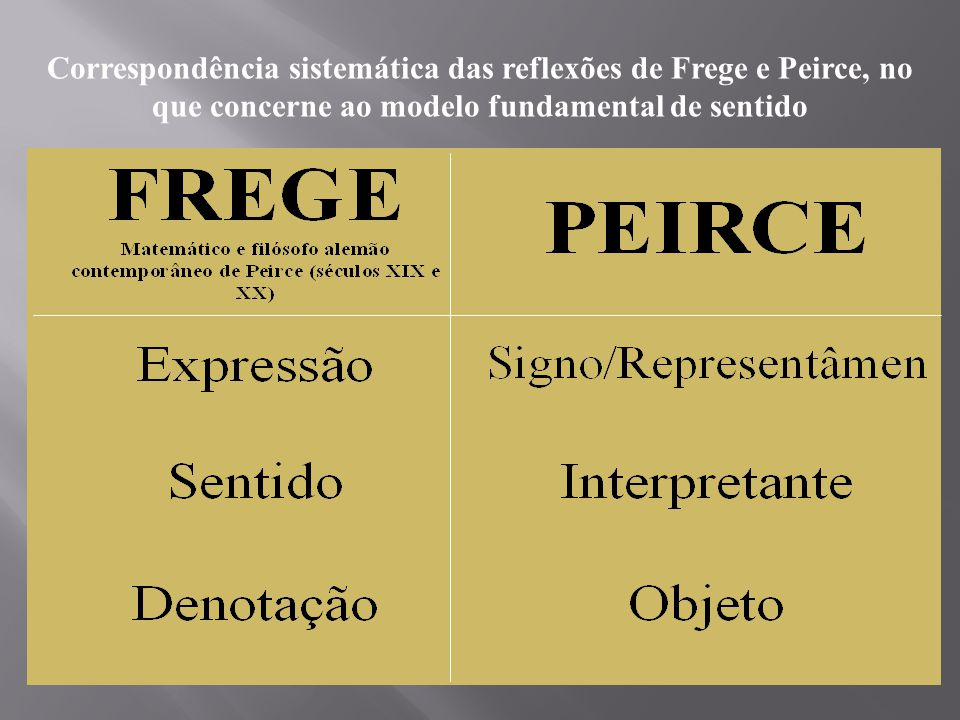 Correspondência sistemática das reflexões de Frege e Peirce, no que concerne ao modelo fundamental de sentido