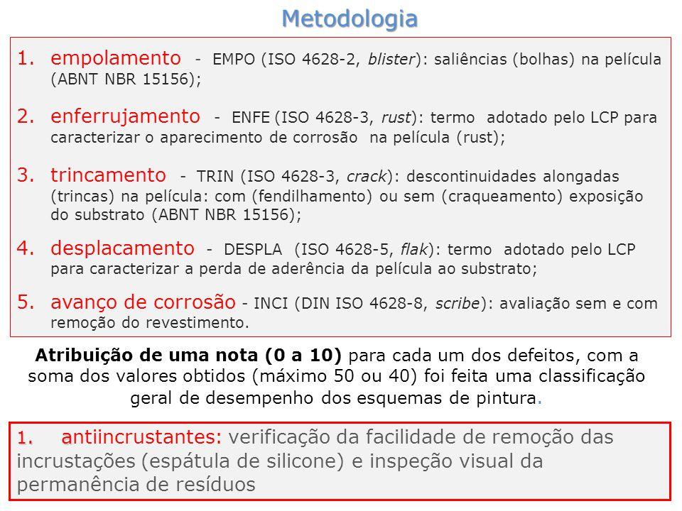 Metodologia empolamento - EMPO (ISO 4628-2, blister): saliências (bolhas) na película (ABNT NBR 15156);