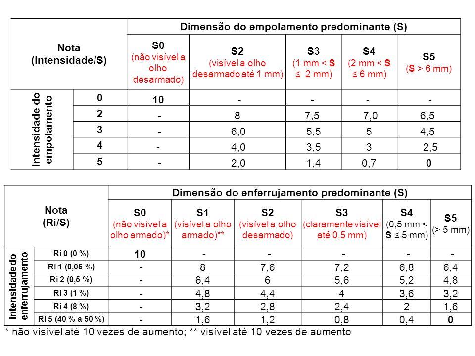 Dimensão do empolamento predominante (S)