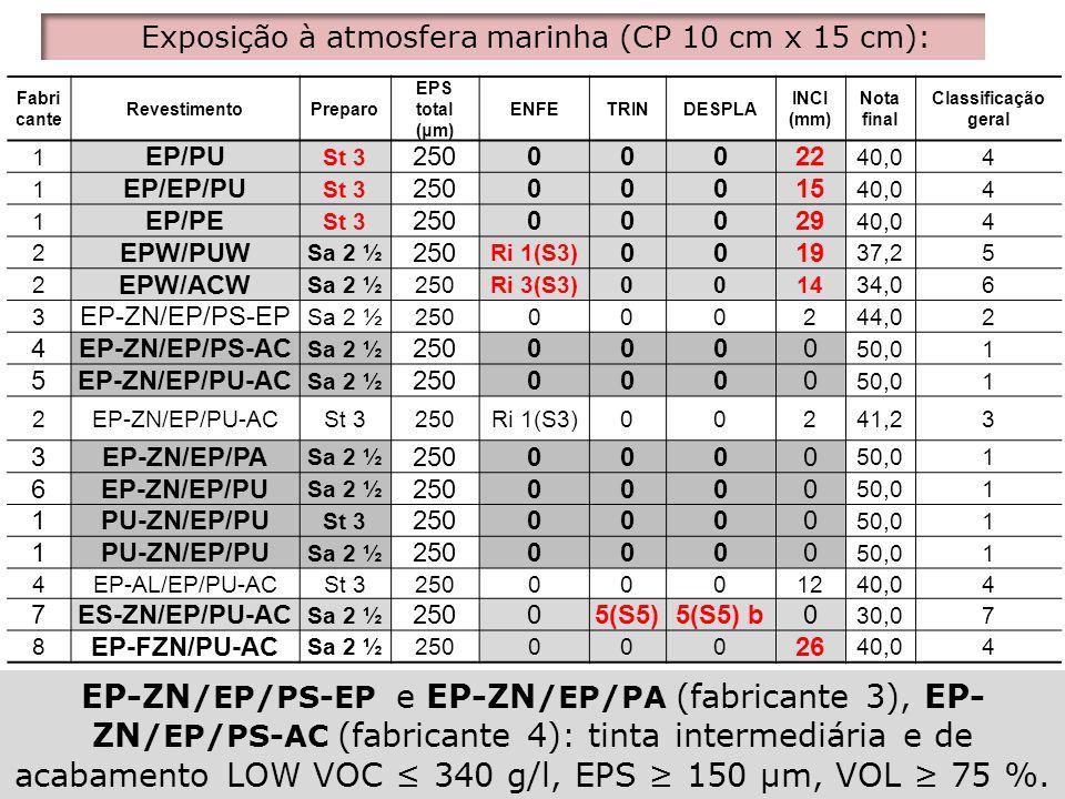 Exposição à atmosfera marinha (CP 10 cm x 15 cm):