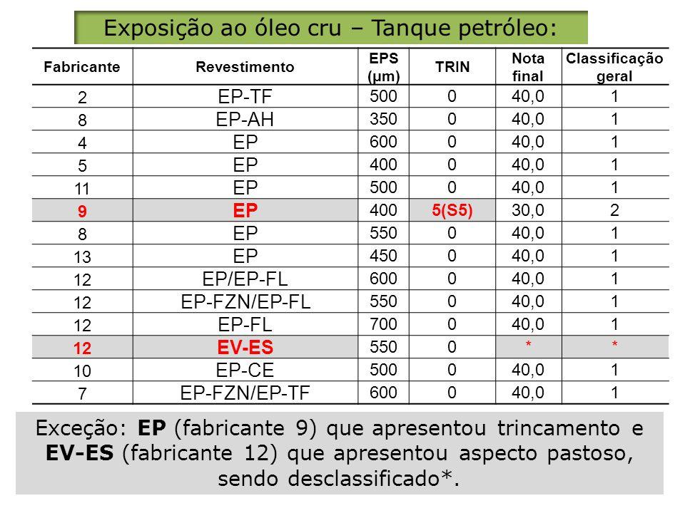 Exposição ao óleo cru – Tanque petróleo: