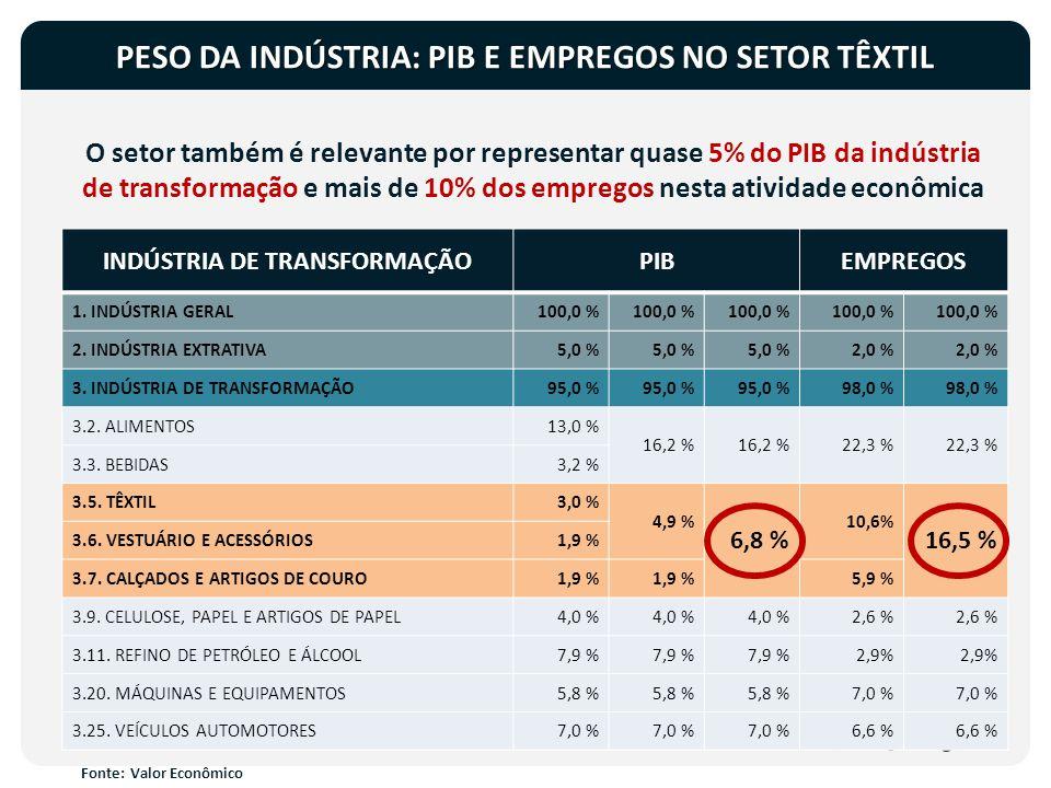 PESO DA INDÚSTRIA: PIB E EMPREGOS NO SETOR TÊXTIL
