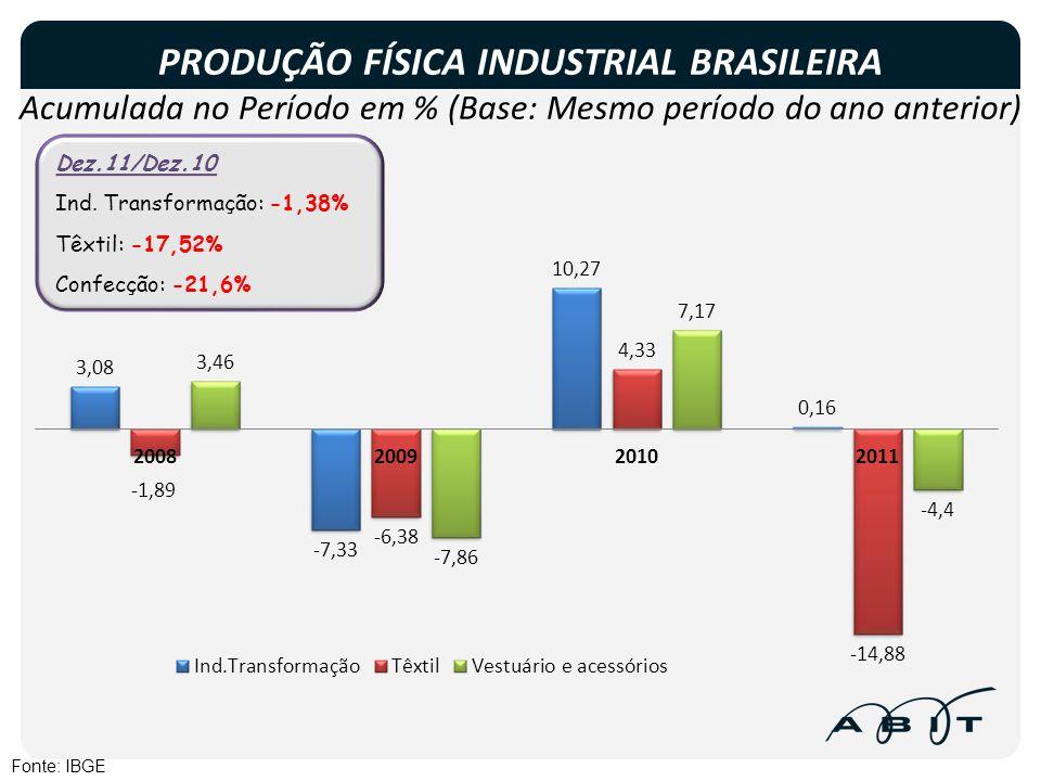 PRODUÇÃO FÍSICA INDUSTRIAL BRASILEIRA Acumulada no Período em % (Base: Mesmo período do ano anterior)