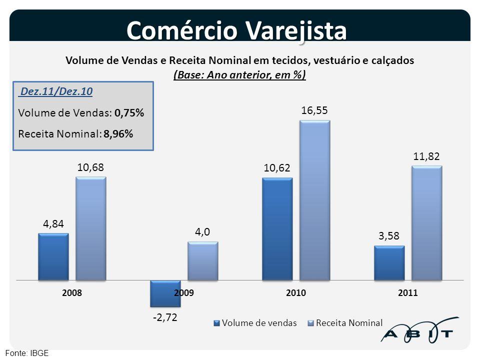 Comércio Varejista Dez.11/Dez.10 Volume de Vendas: 0,75%
