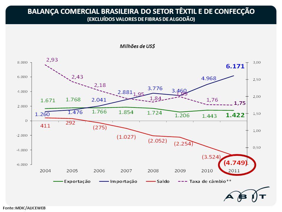 BALANÇA COMERCIAL BRASILEIRA DO SETOR TÊXTIL E DE CONFECÇÃO