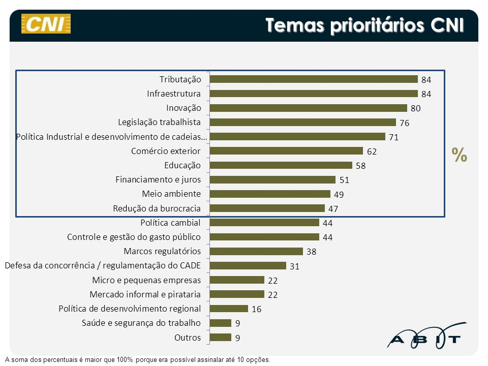 Temas prioritários CNI