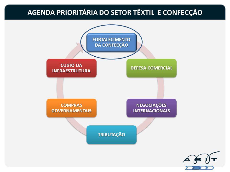 AGENDA PRIORITÁRIA DO SETOR TÊXTIL E CONFECÇÃO